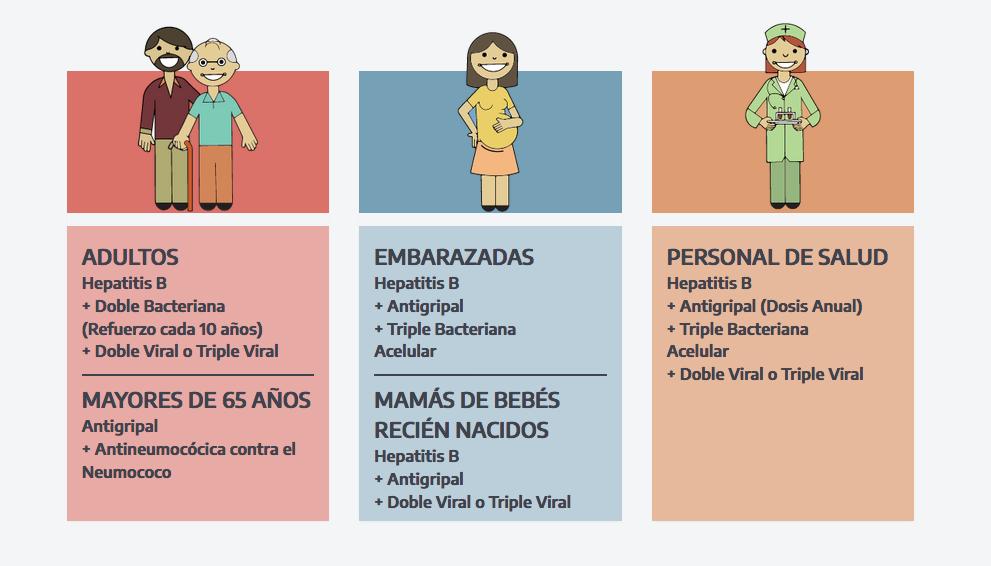 Calendario de vacunación - 2